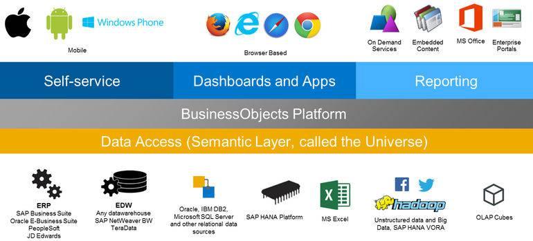 SAP Business Analytics - Ensior